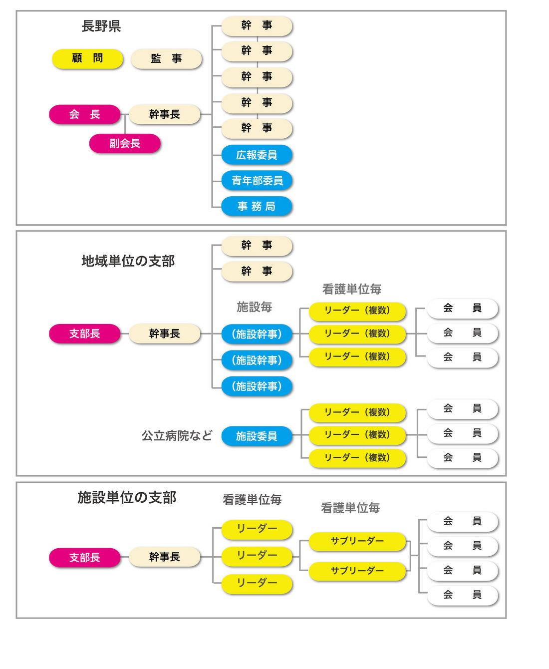 長野県看護連盟組織図